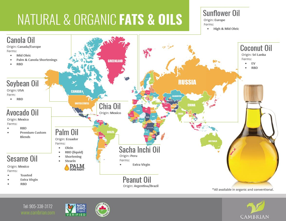 Natural & Organic Food Ingredient Supplier | Cambrian Solutions